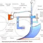 Конструкция узла навески плуга