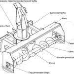 Механизм ковша шнекороторного снегоочистителя