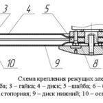 Схема крепления режущих инструментов на роторной косилке