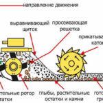 Принцип работы фрезерного культиватора