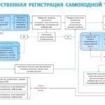 Регистрация самоходной тхники