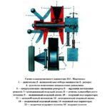 Схема клинкерного вариатора Миронова