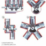 Виды двигателей внутреннего сгорания