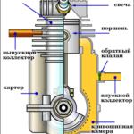 Двухтактный двигатель в бензиновом триммере