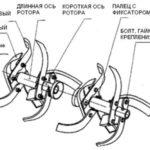 Схема устройства фрезы