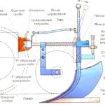 Конструкция плуга для мотоблока