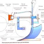 Конструкция узла навески плуга для мотоблока