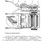 Устройство роторной бороны для мотоблока