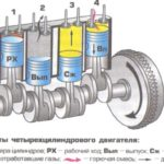 Схема работа дизельного четырехцилиндровый двигателя с водяным охлаждением