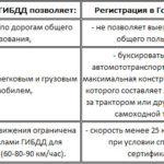 Преимущества регистрации в ГИБДД
