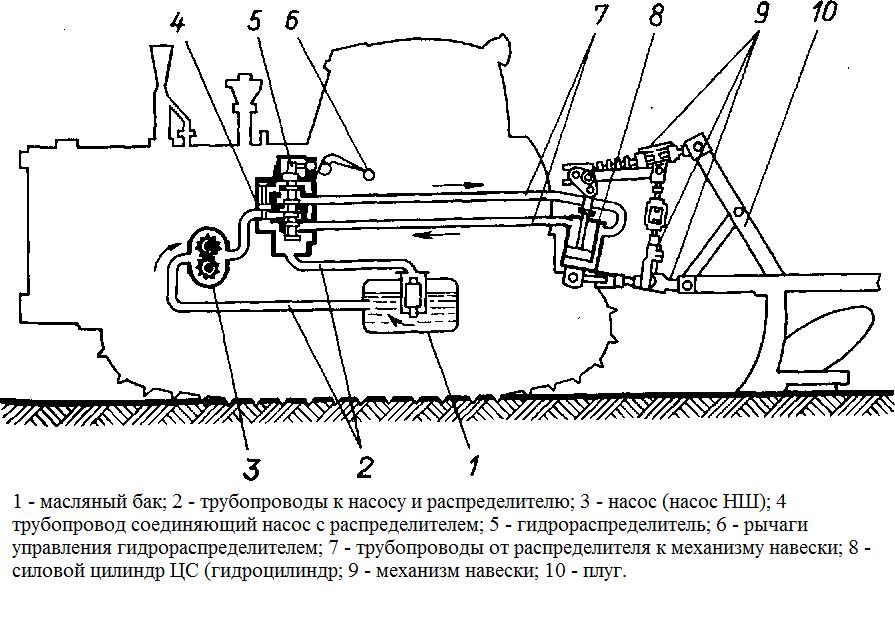 Схема гидравлики на минитрактор