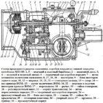 Схема продольного разреза сцепления, коробки передач и главной передачи мотоблока МТЗ-05