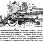 Устройство и технологическая схема комбайна
