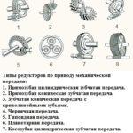 Типы редукторов по приводу механической передачи